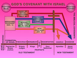 The Resurrection Of Jesus Christ And The New Covenant