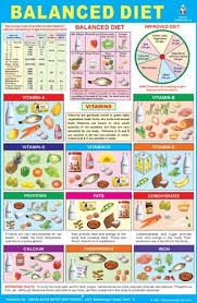 Chart Of Different Food Items Food Items Diet Chart