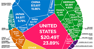Infographic The 86 Trillion World Economy In One Chart