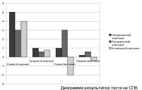 Курсовая работа Факторы формирования социально психологического  Результаты по методике изучения социально психологического климата в трудовом коллективе