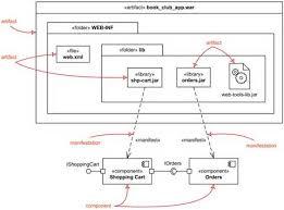 deployment diagram visio   uml component diagram  vmware visio    uml diagram visio uml deployment diagram visio files