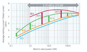 Standard Motor Kw Ratings Chart Ie3 Ie4 Motors Selecting The Right Control And Protection
