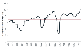 Corporate Profit Margins Chart Time To Go Domestic For Us Equities In 2019 Janus