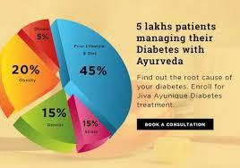 Ayurvedic Diabetes Treatment Medicines Diet Charts Home