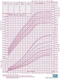 Child Bmi Chart Nz Bedowntowndaytona Com