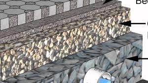 Pervious Pavers Design Permeable Pavers Interlocking Concrete Pavement Institute