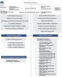 Corporate Organizational Chart Mitsui Fudosan Corporate Information Organizational Chart
