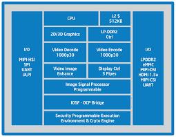 Intel Atom Performance Chart Intel Atom Z2480 Soc Notebookcheck Net Tech