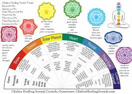 Color Therapy Chart Chakra Healing And Balancing Chart With Crystals And