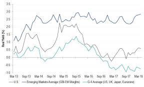 58 Cogent Eurozone Bond Yields Chart