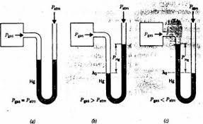 gas manometer. image003anx gas manometer