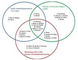 Venn Diagram Virginia Plan And New Jersey Plan Fantasy Football Venn Diagram Nine Running Backs Who Lead