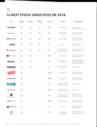 Video Comparison Chart 15 Best Stock Video Sites Thatll Make Your Clients Happy