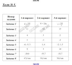 ГДЗ по алгебре класс Глазков Гаиашвили самостоятельные и   работа №4 Контрольная работа №5 Контрольная работа №6 Контрольная работа №7 Контрольная работа №8 Контрольная работа №9 Контрольная работа №10 Тест 1