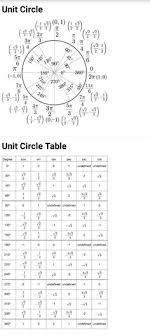 23 Best Formula Chart Images Math Formulas Mathematics