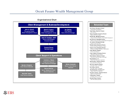 Ubs Organizational Chart Team Philosophy