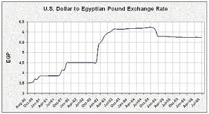 Chart Of Commerce Showing Its Branches Economy Of Egypt Wikipedia