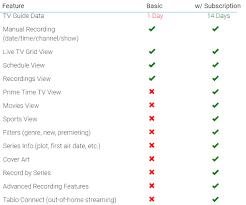 Tablo Dual 64gb Ota Dvr Review The Gadgeteer