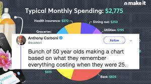 Budgeting Pie Chart This Monthly Budget Pie Chart Is Going Viral Because Its