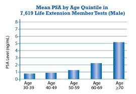 Testosterone Level Chart By Age Low Testosterone Blood Levels Life Extension
