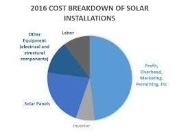 Solar Panel Chart Cost Of Solar Panels Over Time Power World Analysis