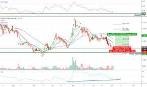 Cwbhf Stock Price And Chart Otc Cwbhf Tradingview