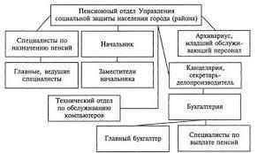 Курсовая работа Опыт организационно административной работы в  В Российской Федерации некоторые пенсионные отделы организуют работу по участковой системе а некоторые отдают предпочтение функциональной специализации