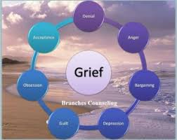 The Stages Of Grief After A Divorce The Next Family