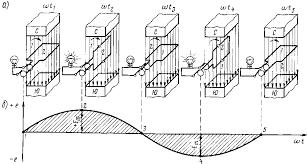 Получение переменного тока Электротехника Рис 168 Индуцирование синусоидальной э д с а и
