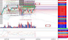 Jpn225 Live Chart Jpn225 Charts And Quotes Tradingview