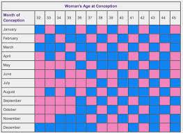 Chinese Baby Gender Predictor Chart 2017 Chinese Gender Predictor Chart 2017 Best Picture Of Chart