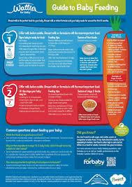 Baby Formula Chart Best 25 Formula Feeding Chart Ideas On