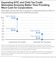 Temporarily Expanding Child Tax Credit ...