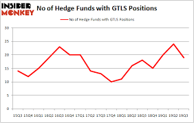 Is Chart Industries Inc Gtls A Good Stock To Buy