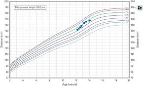 Bone Age Growth Chart Fertility Preservation In An Adolescent Boy Inducing