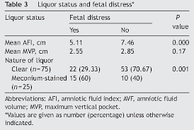 Table 3 From The Maximal Vertical Pocket And Amniotic Fluid