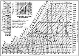 Ashrae Psychrometric Chart Pdf Si Hd Wallpapers Ashrae Psychrometric Chart High Temperature