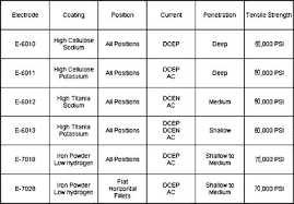 Stick Electrode Amperage Chart 7018 1 8 Welding Rod Settings Amp Chart Amperage Welders