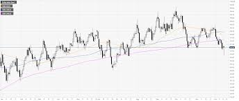 Live Charts Us Dollar Us Dollar Index Price Analysis Dxy Recovers After Hitting