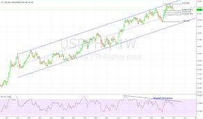 Usd Php Chart U S Dollar To Philippine Peso Tradingview