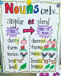 Singular And Plural Nouns Chart Singular And Plural Nouns Can Be So Tricky Anchorcharts