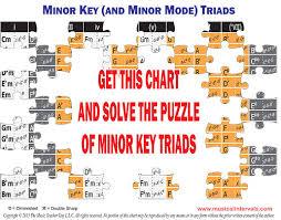 Key Chart Minor Triads Chart