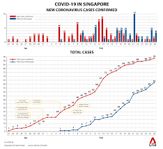 Covid live data is collected from media releases and verified against state and federal health departments. Coronavirus Cases In Singapore Trends Clusters And Key Numbers To Watch Cna