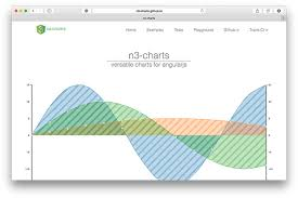 Smoothie Charts Example The 15 Best Javascript Charting Libraries