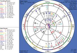 Free Birth Chart Wheel