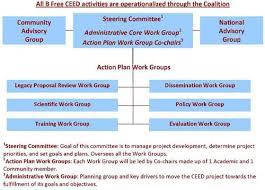 Organizational Chart Nyu Hepatitis B Free Ceed Website