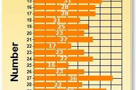 Keno Frequency Chart Daily Keno Frequency Chart Friendly Roulette