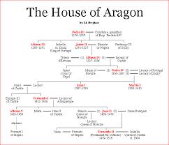 Family Chart In Spanish Pin By Clare Krishan On Yankeegran Royal Family Trees