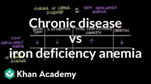 Iron Deficiency Anemia Chart Chronic Disease Vs Iron Deficiency Anemia Video Khan Academy
