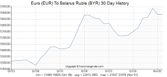 Euro Eur To Belarus Ruble Byr Exchange Rates History Fx
